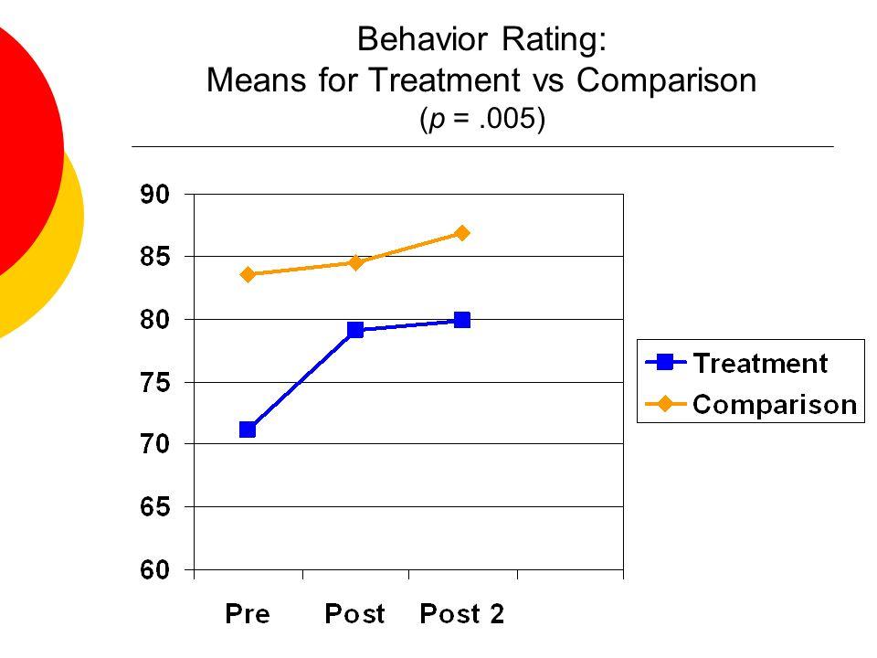 Behavior Rating: Means for Treatment vs Comparison (p = .005)