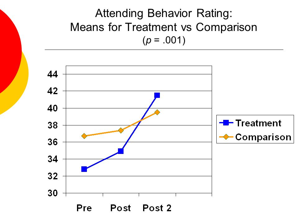 Attending Behavior Rating: Means for Treatment vs Comparison (p = .001)