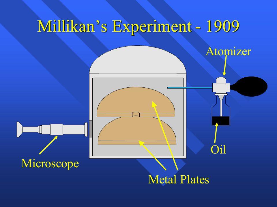 Millikan's Experiment - 1909