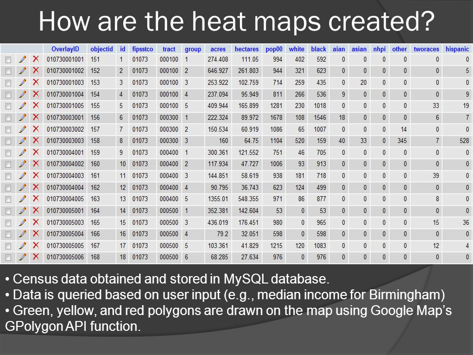 How are the heat maps created