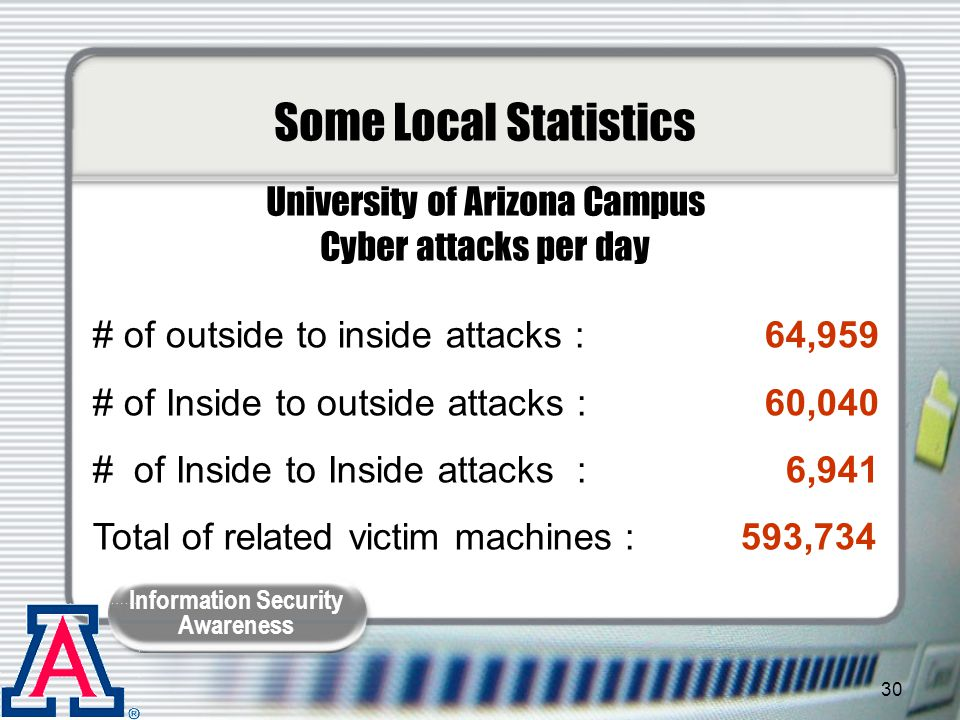 Some Local Statistics University of Arizona Campus Cyber attacks per day