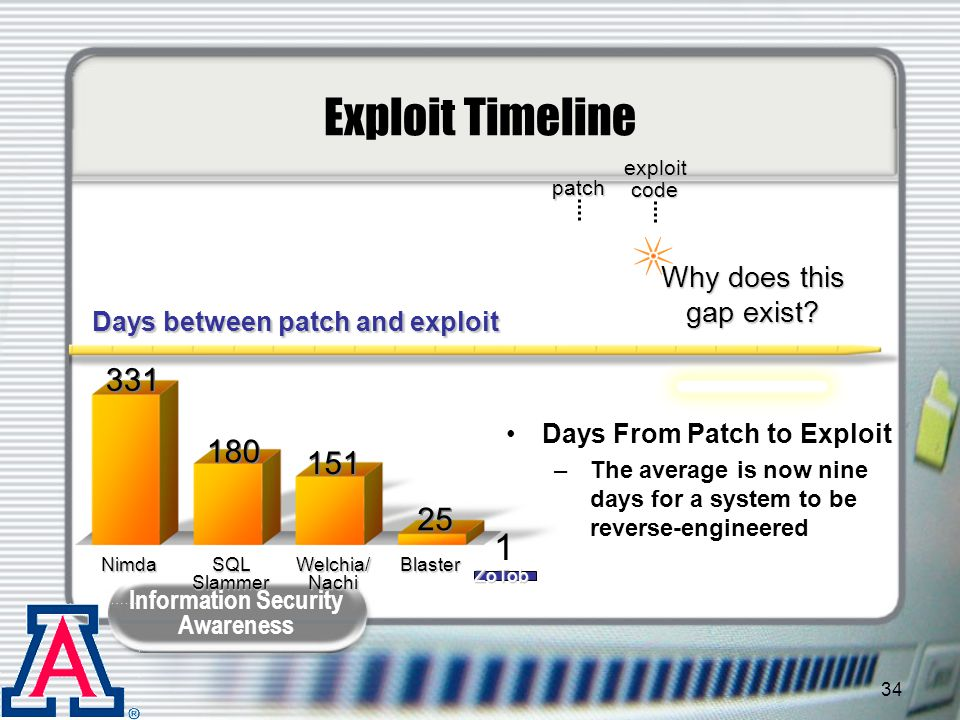 Exploit Timeline 1 331 180 151 25 Why does this gap exist