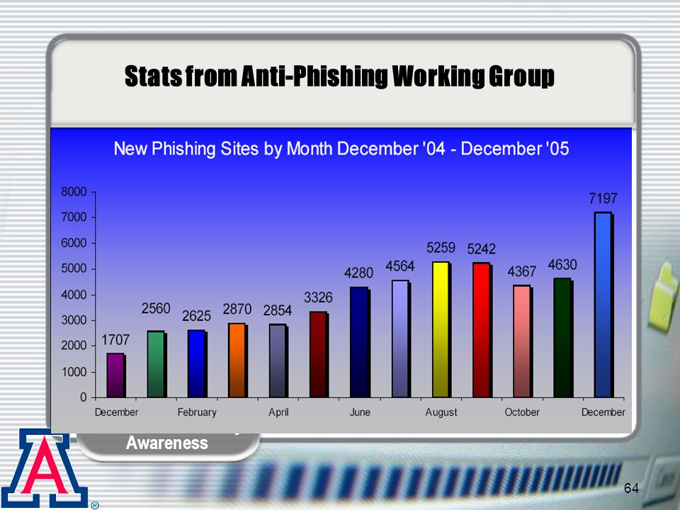 Stats from Anti-Phishing Working Group