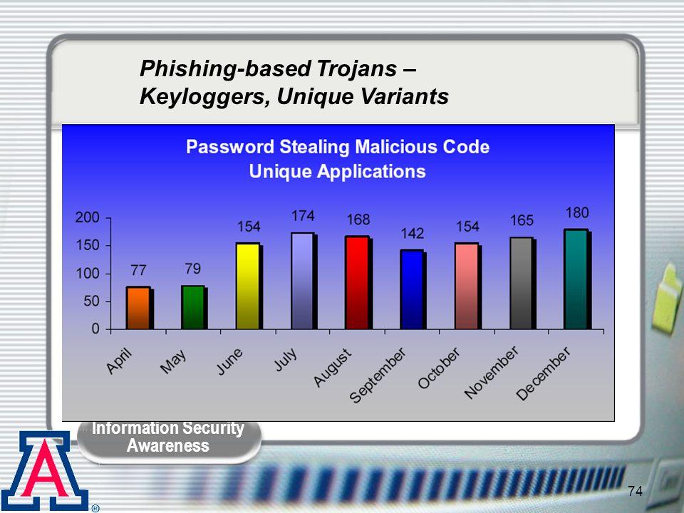 Phishing-based Trojans – Keyloggers, Unique Variants