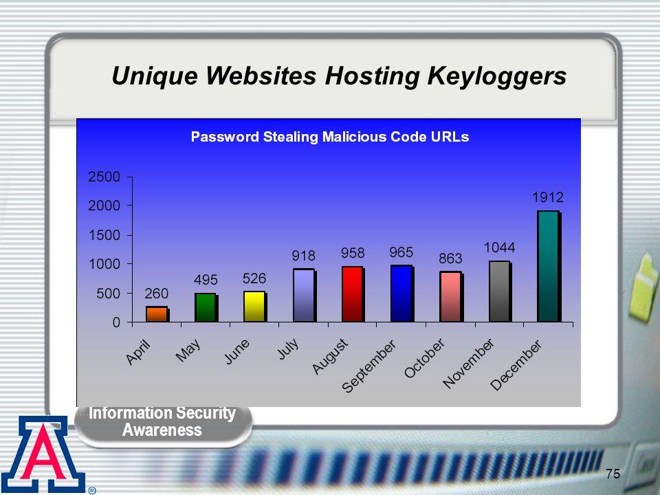 Unique Websites Hosting Keyloggers