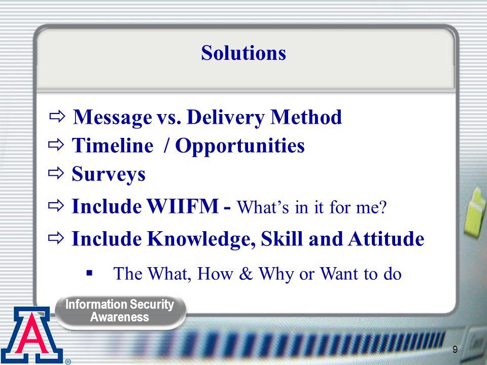 Message vs. Delivery Method Timeline / Opportunities Surveys