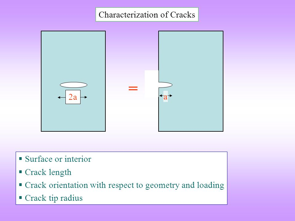 = Characterization of Cracks 2a a Surface or interior Crack length
