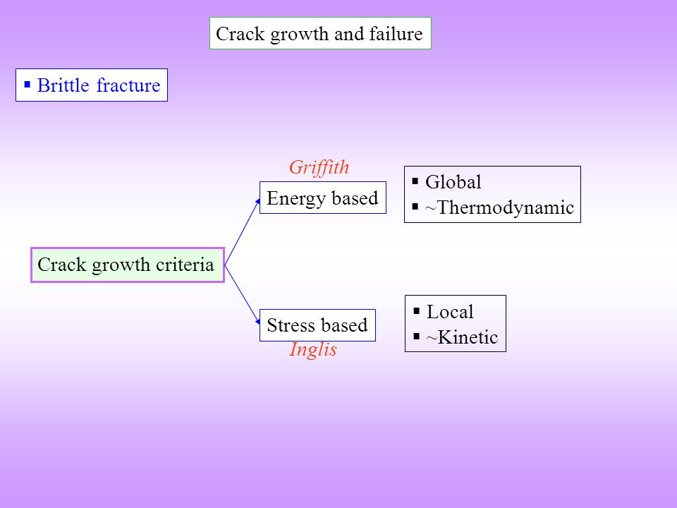 Crack growth and failure
