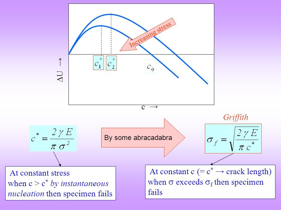 Increasing stress U → c → Griffith. By some abracadabra. At constant stress when c > c* by instantaneous nucleation then specimen fails.