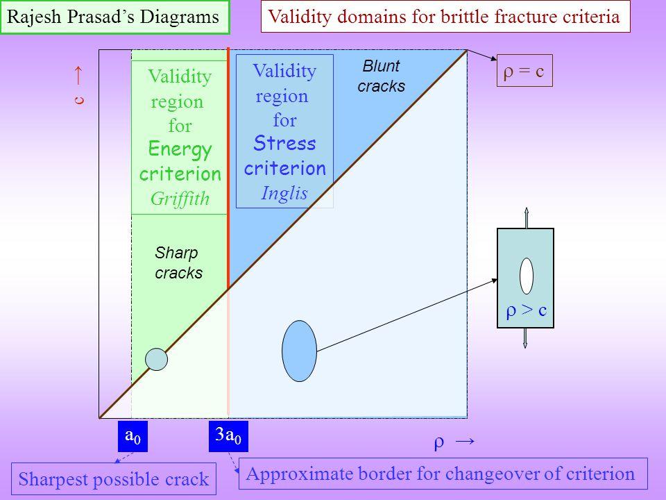 Rajesh Prasad's Diagrams
