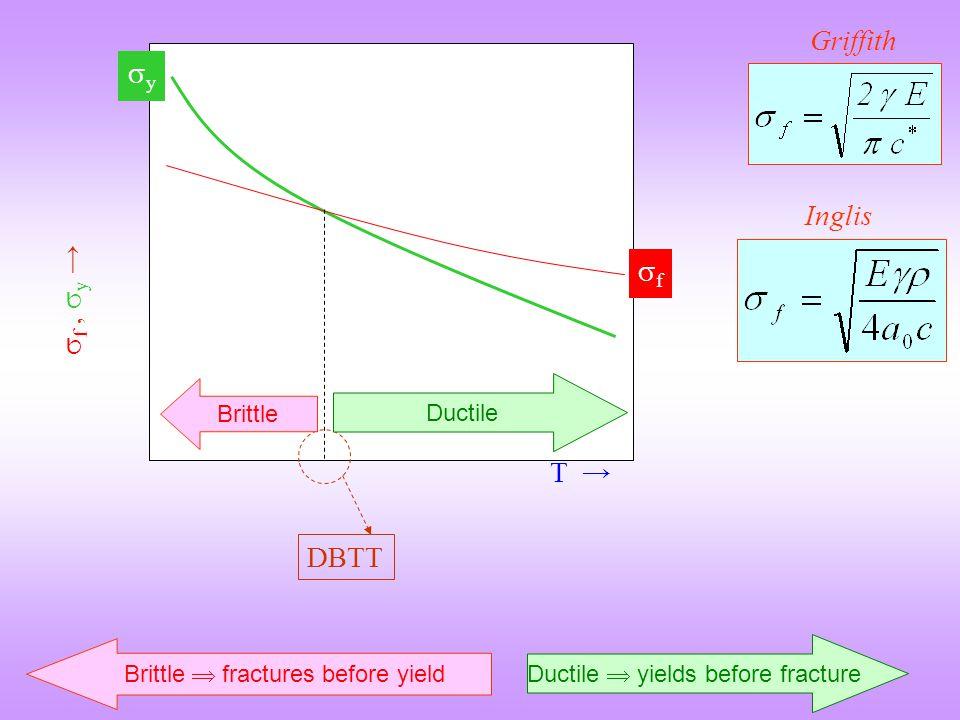 Griffith y Inglis f f , y → T → DBTT Ductile Brittle