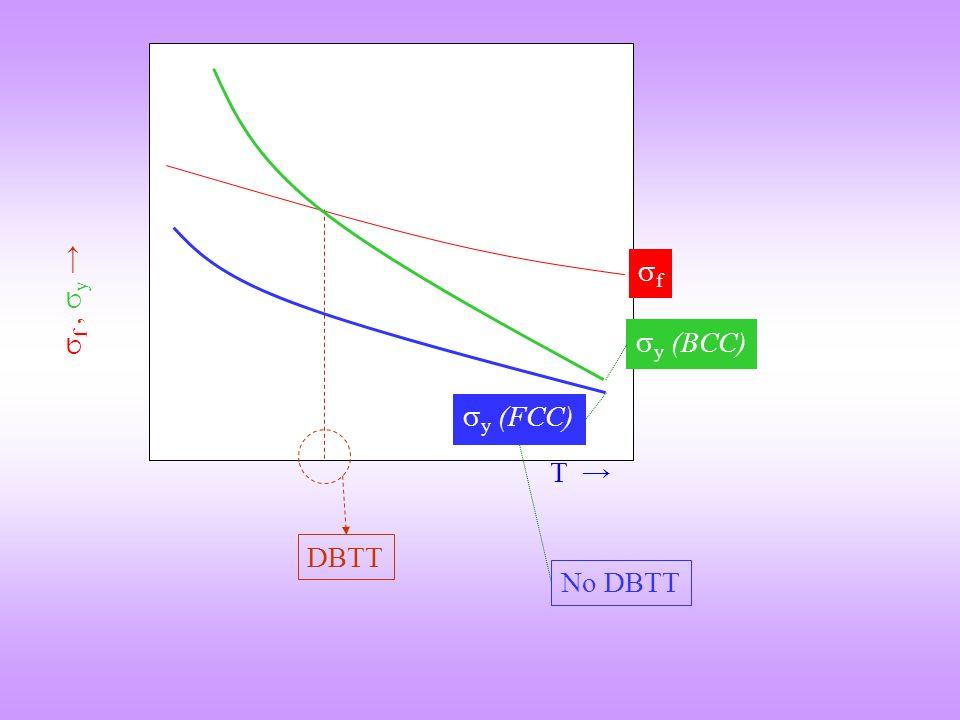 f f , y → y (BCC) y (FCC) T → DBTT No DBTT