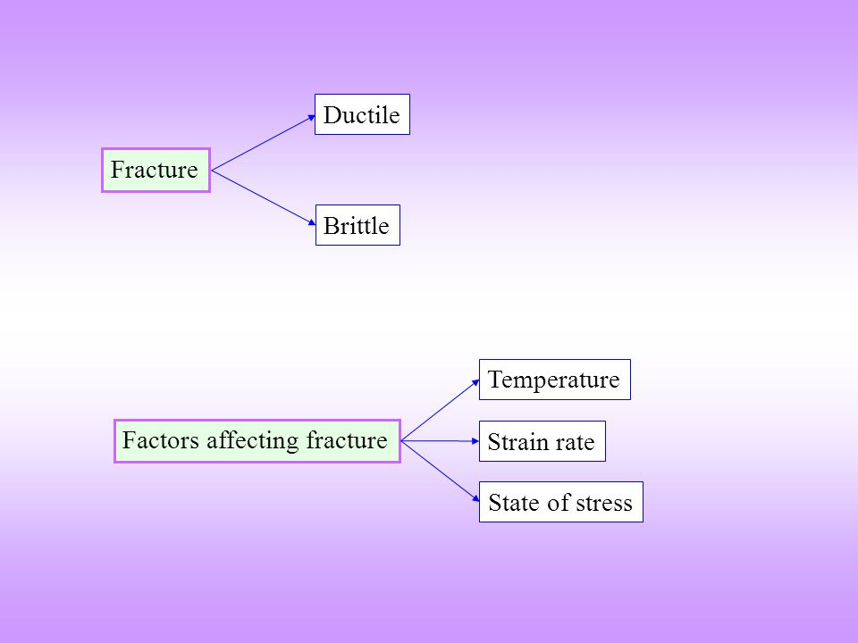 Ductile Fracture Brittle Temperature Factors affecting fracture Strain rate State of stress