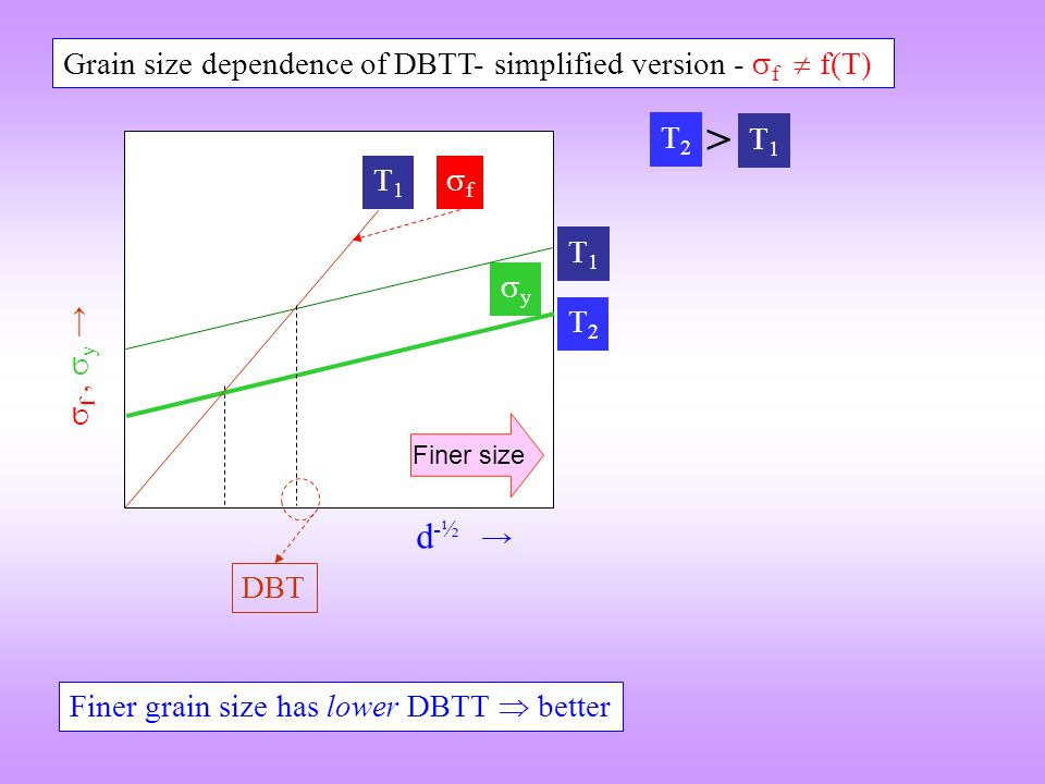 Grain size dependence of DBTT- simplified version - f  f(T)