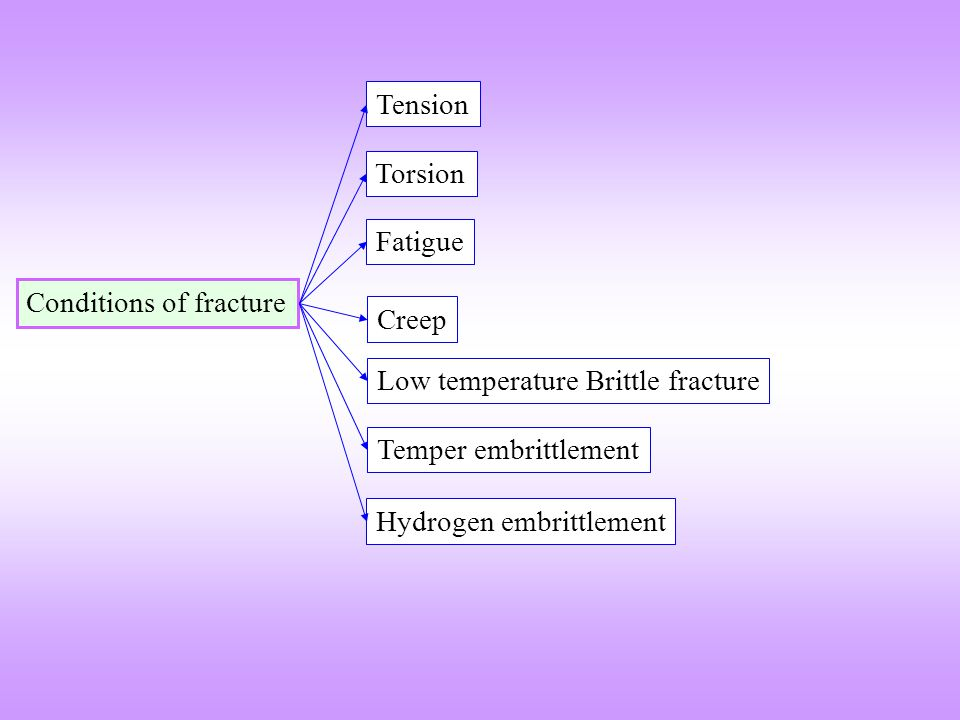 Tension Torsion. Fatigue. Conditions of fracture. Creep. Low temperature Brittle fracture. Temper embrittlement.