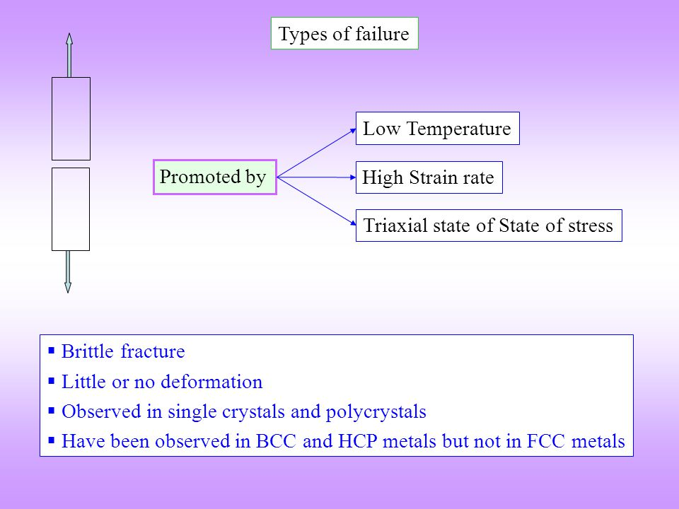 Types of failure Low Temperature. Promoted by. High Strain rate. Triaxial state of State of stress.
