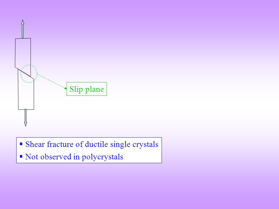 Slip plane Shear fracture of ductile single crystals Not observed in polycrystals