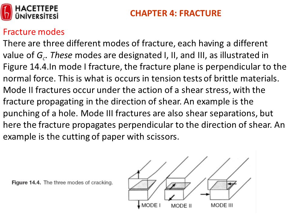 CHAPTER 4: FRACTURE Fracture modes.