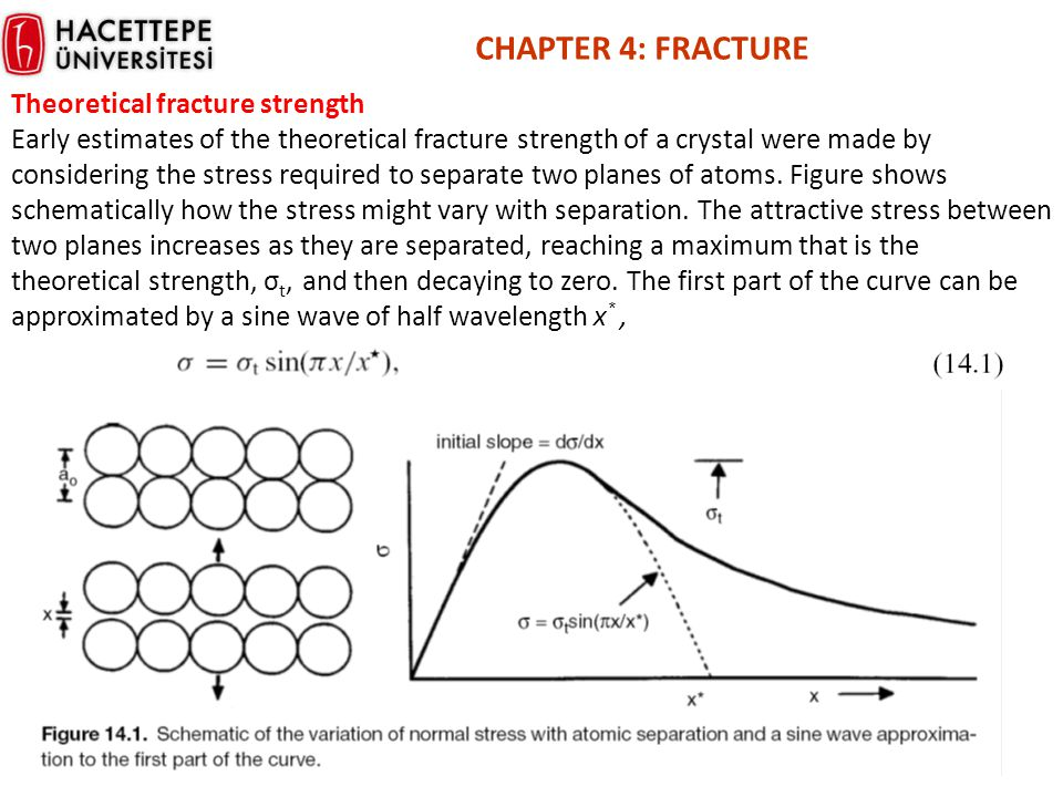 CHAPTER 4: FRACTURE Theoretical fracture strength