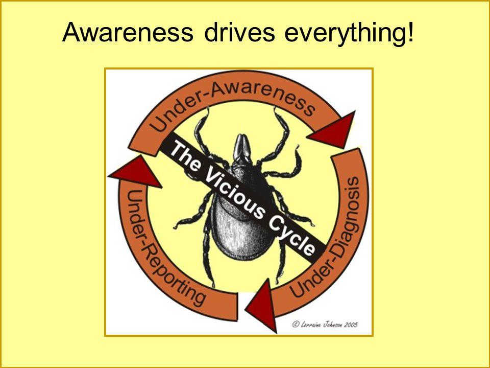 Awareness drives everything!
