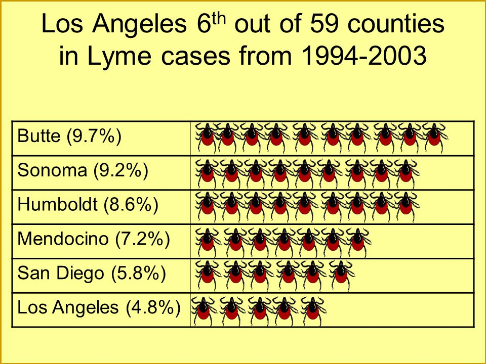Los Angeles 6th out of 59 counties in Lyme cases from 1994-2003