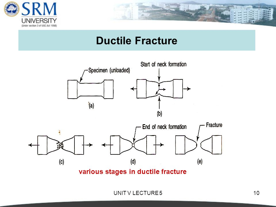 Ductile Fracture various stages in ductile fracture UNIT V LECTURE 5