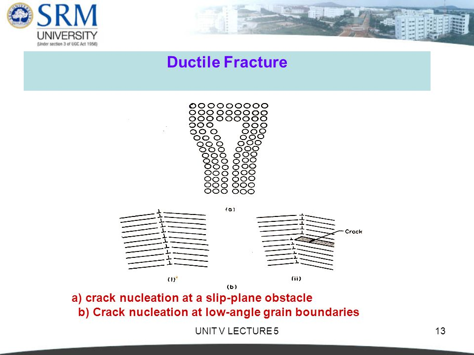 Ductile Fracture a) crack nucleation at a slip-plane obstacle