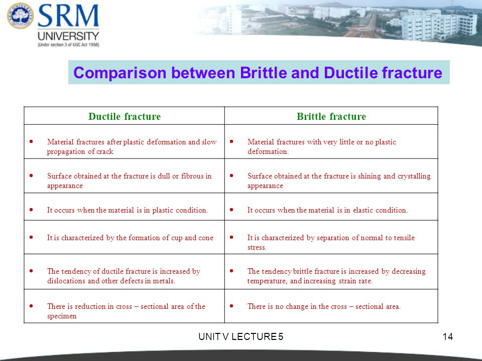 Comparison between Brittle and Ductile fracture