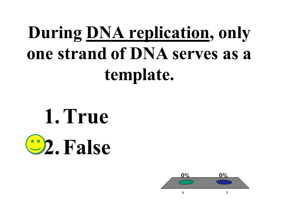 During DNA replication, only one strand of DNA serves as a template.