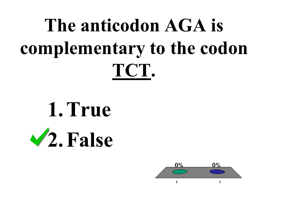 The anticodon AGA is complementary to the codon TCT.