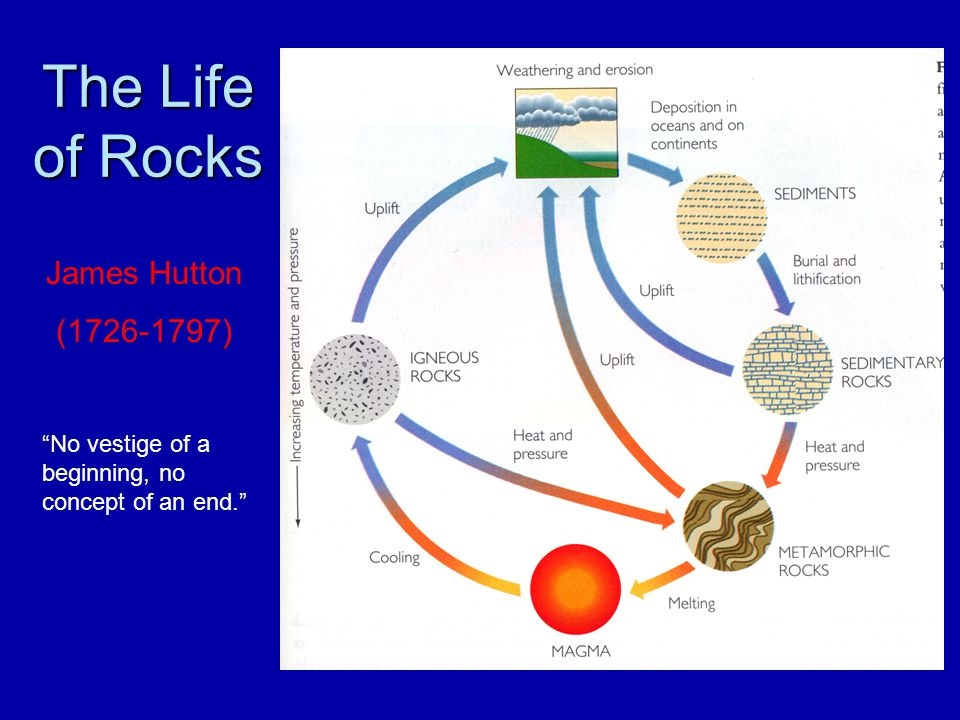 The Life of Rocks James Hutton (1726-1797)