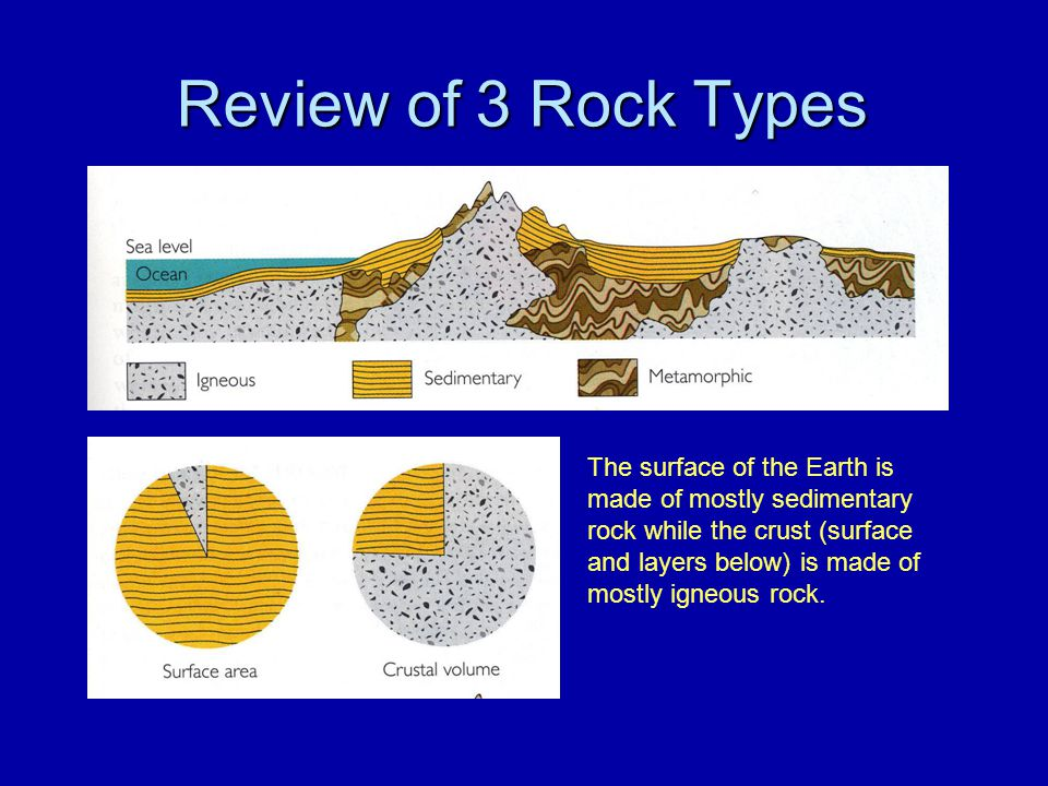 Review of 3 Rock Types