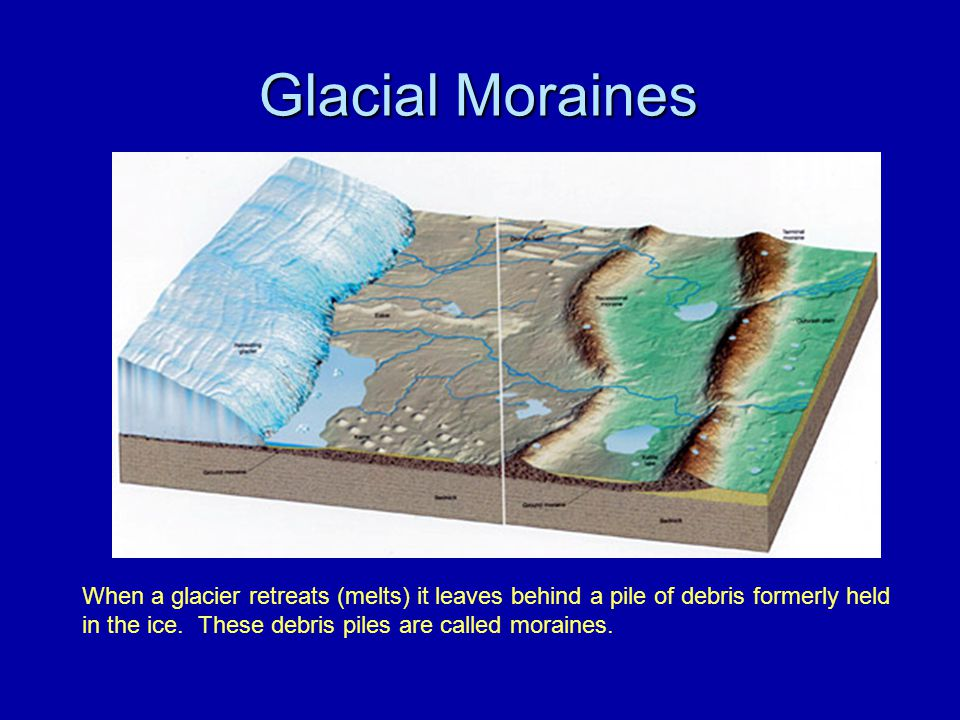 Glacial Moraines When a glacier retreats (melts) it leaves behind a pile of debris formerly held in the ice.