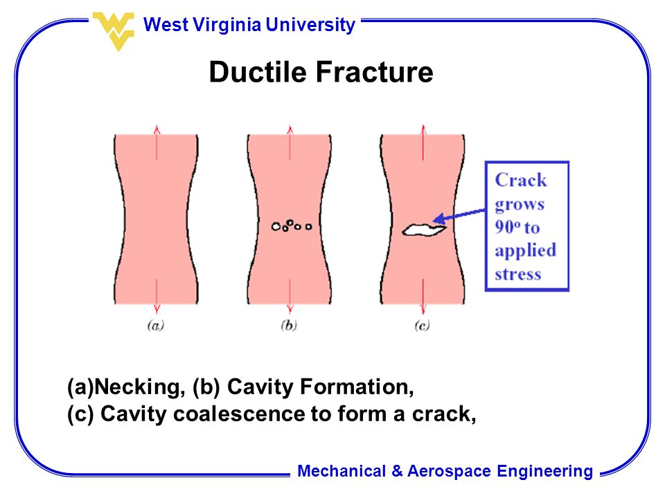 Ductile Fracture Necking, (b) Cavity Formation,