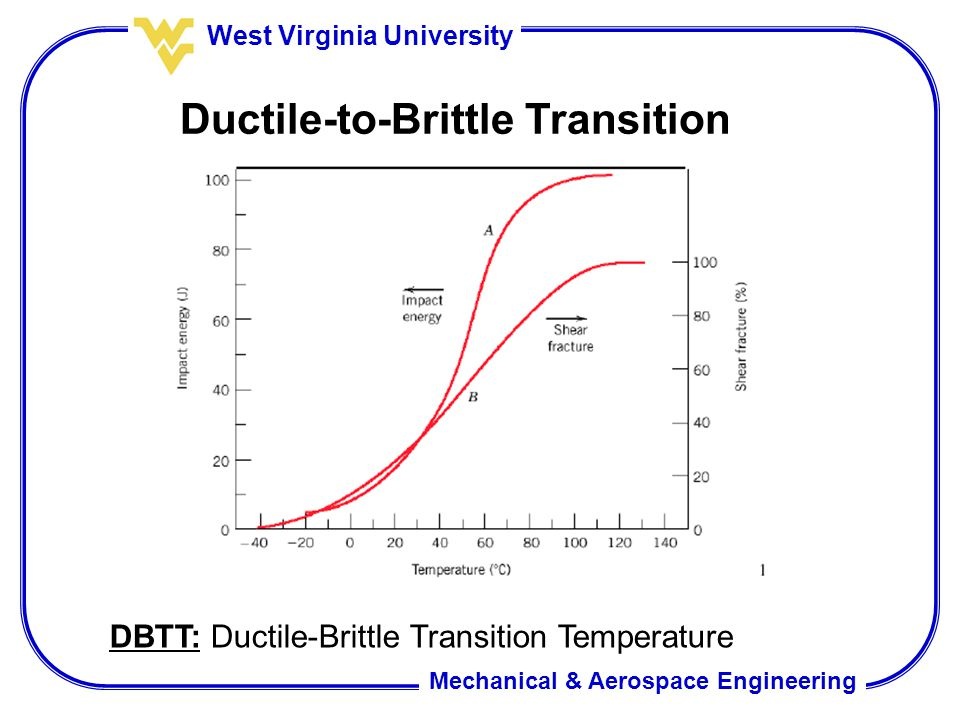 Ductile-to-Brittle Transition
