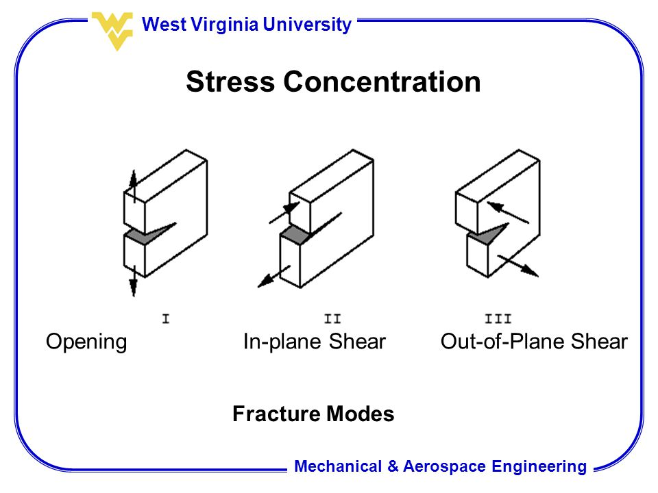 Stress Concentration Opening In-plane Shear Out-of-Plane Shear