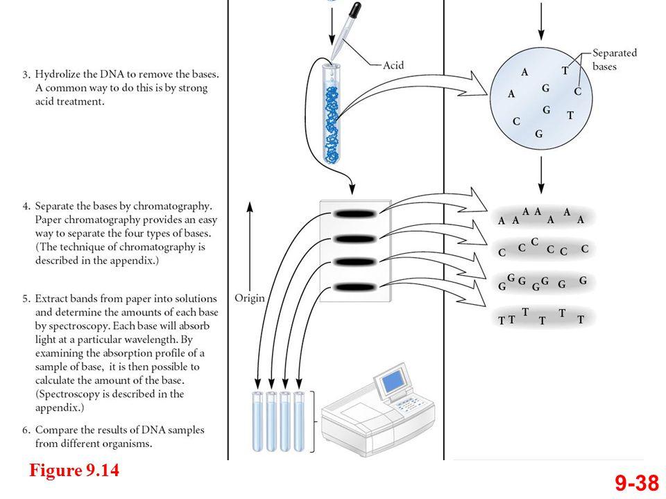 Figure 9.14 9-38