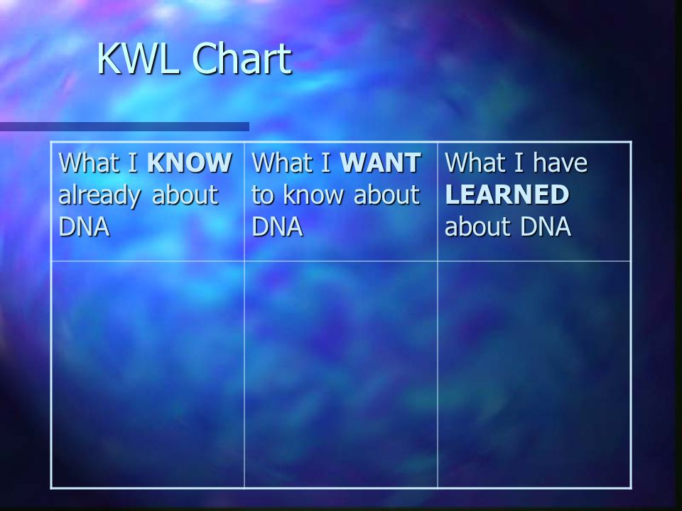 KWL Chart What I KNOW already about DNA What I WANT to know about DNA