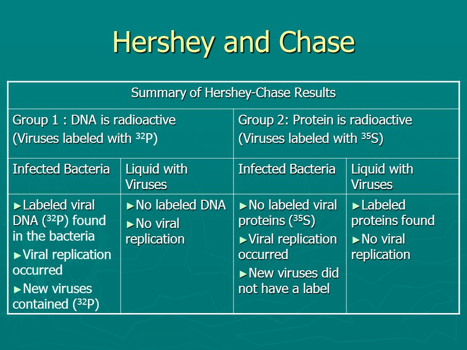 Summary of Hershey-Chase Results