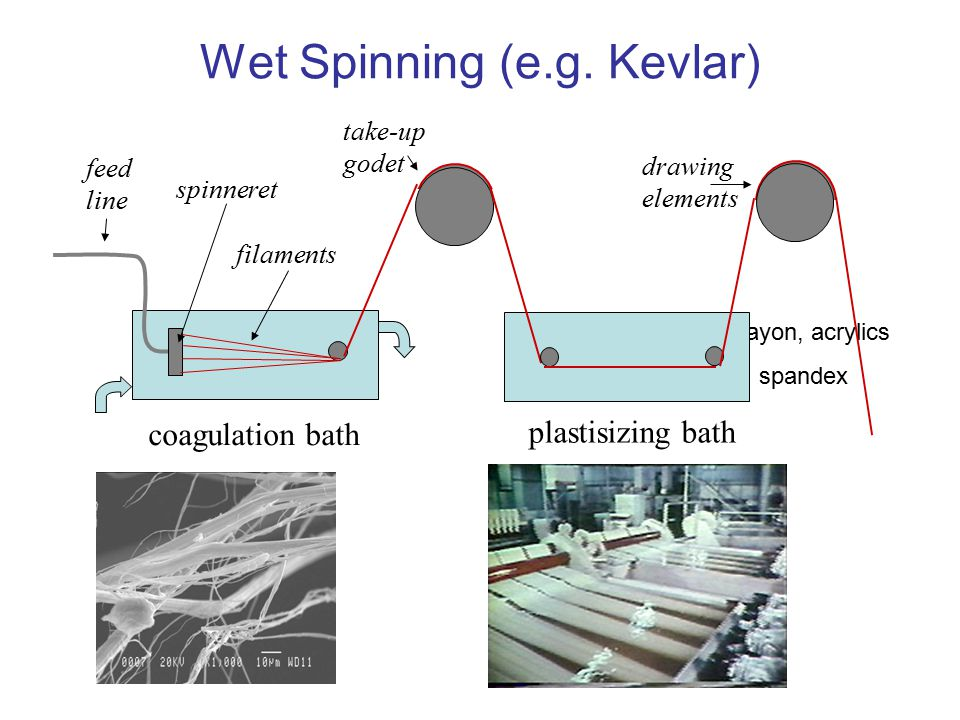 Wet Spinning (e.g. Kevlar)