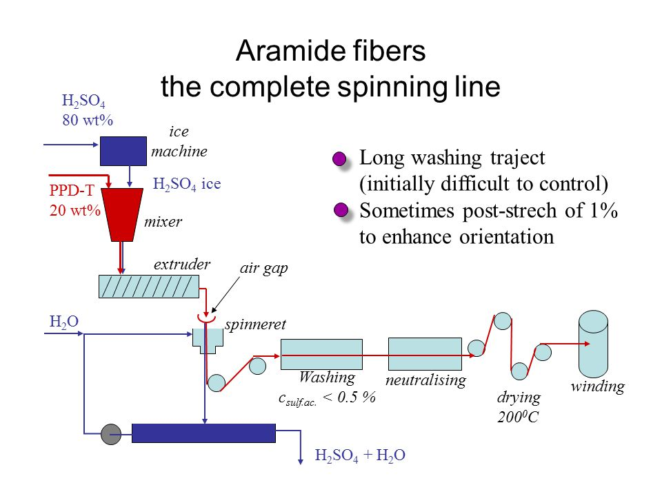 Aramide fibers the complete spinning line