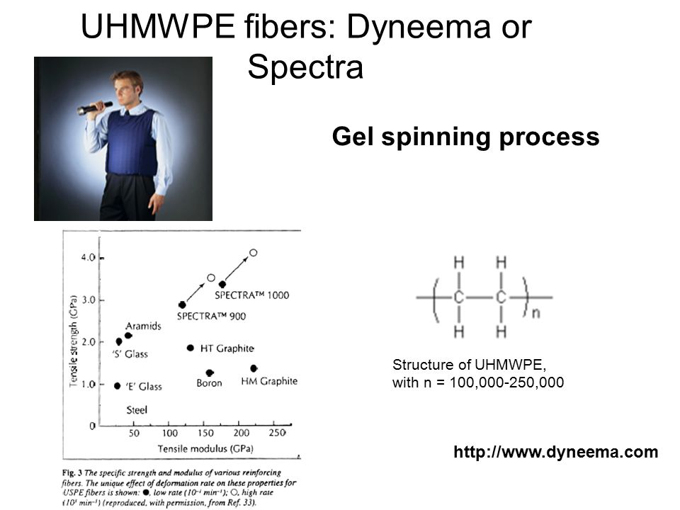 UHMWPE fibers: Dyneema or Spectra