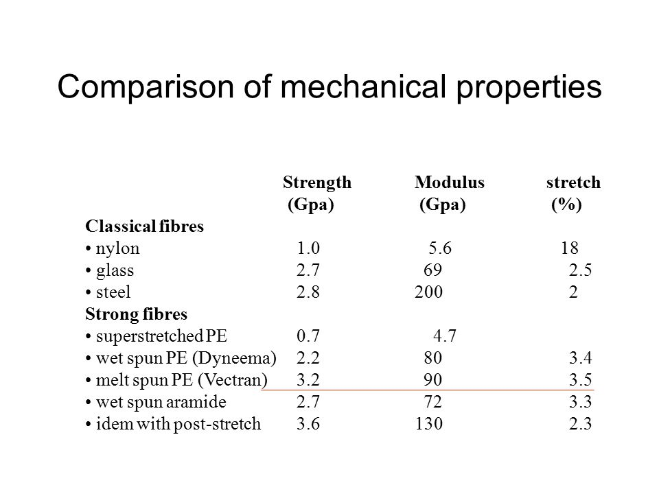 Comparison of mechanical properties