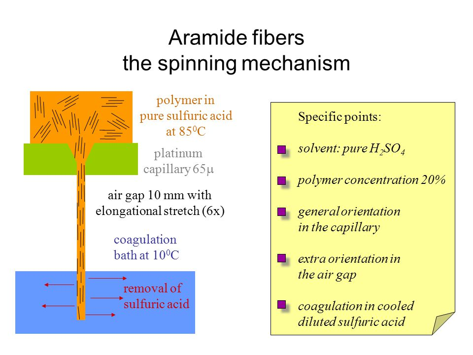 Aramide fibers the spinning mechanism