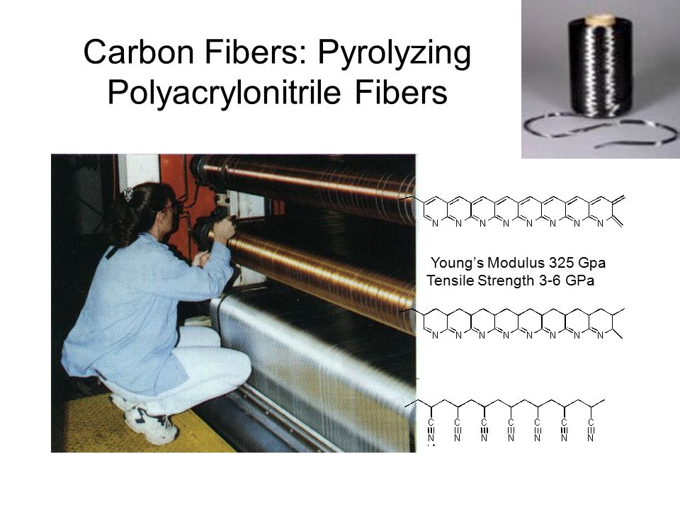 Carbon Fibers: Pyrolyzing Polyacrylonitrile Fibers