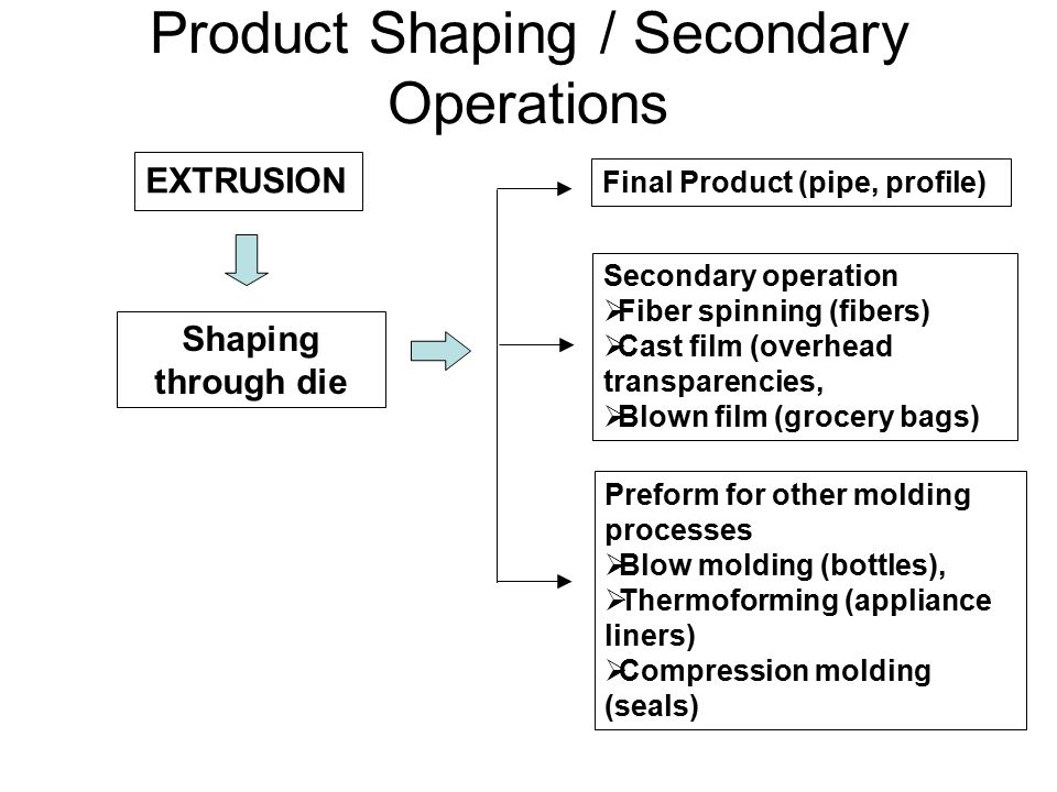 Product Shaping / Secondary Operations
