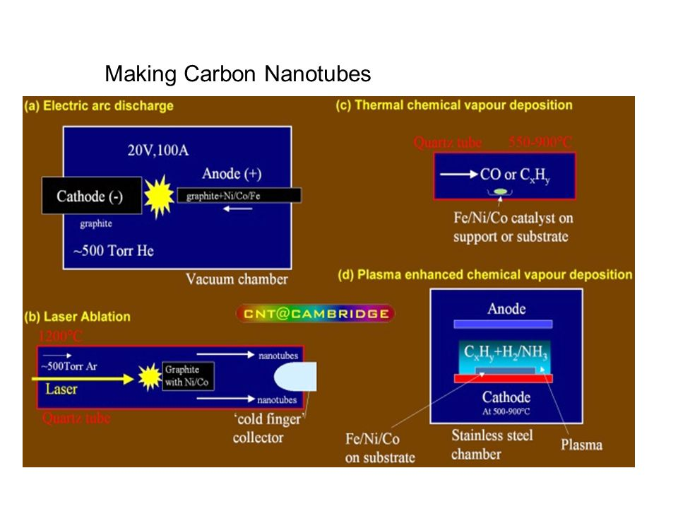 Making Carbon Nanotubes