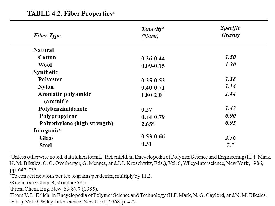 TABLE 4.2. Fiber Propertiesa