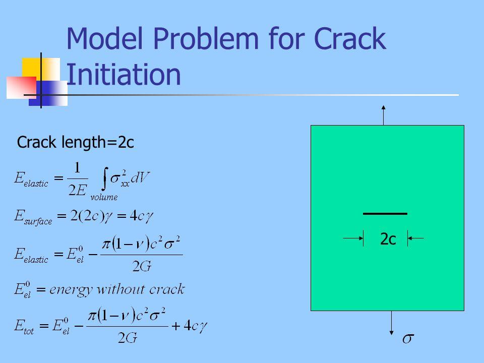 Model Problem for Crack Initiation