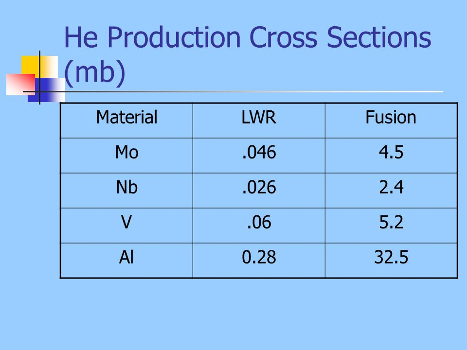 He Production Cross Sections (mb)